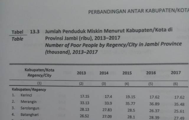 Photo of Angka Kemiskinan di Kerinci Turun 4,7 Persen