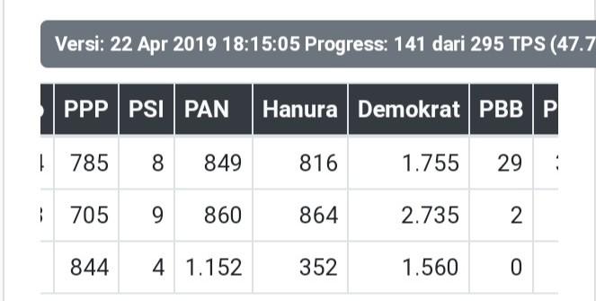 Progres Real Count KPU Senin 22/04/2019 pukul 15.05 wib