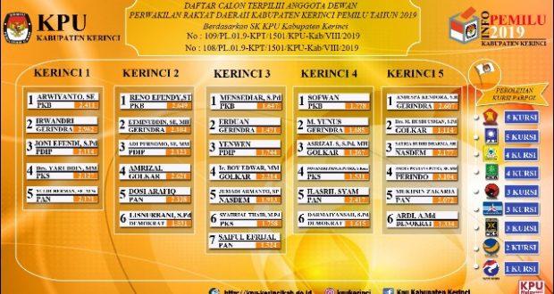 Nama-nama 30 Anggota DPRD Kerinci Terpilih 2019