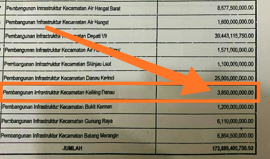 Photo of Miliki 3 Wakil di DPRD Kerinci, Keliling Danau Hanya Keciprat Rp. 3,8 M