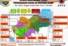 Photo of Kabar Baik, ODP dan PDP di Provinsi Jambi Menurun.