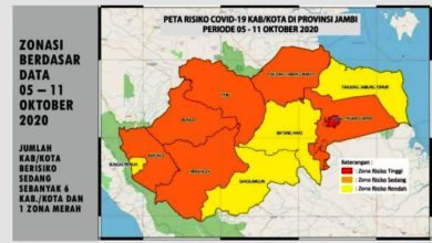 Photo of Kota Jambi Zona Merah Covid-19
