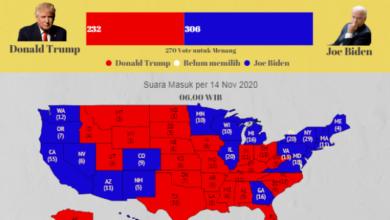 Photo of Hasil Akhir Pemilu AS: Joe Biden 306 Suara Elektoral, Donald Trump 232